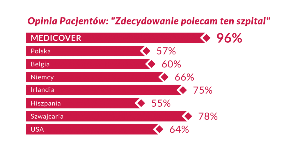 """Opinia Pacjentów: """"Zdecydowanie polecam ten szpital"""""""